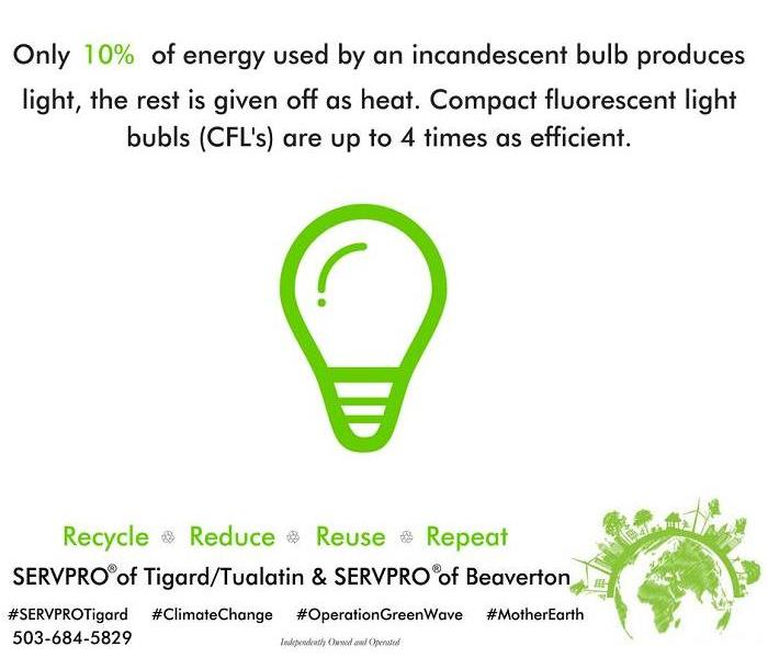 90% of energy for a light bulb is wasted.